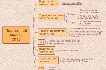 osnivni-zminy-u-podatkoviy-kodeks-2016